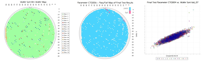 Comprehensive analysis of one-time-programmablee-fuseserialized parts