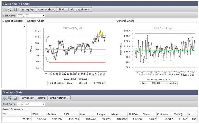 Control charts, including Shewhart and time-series methods