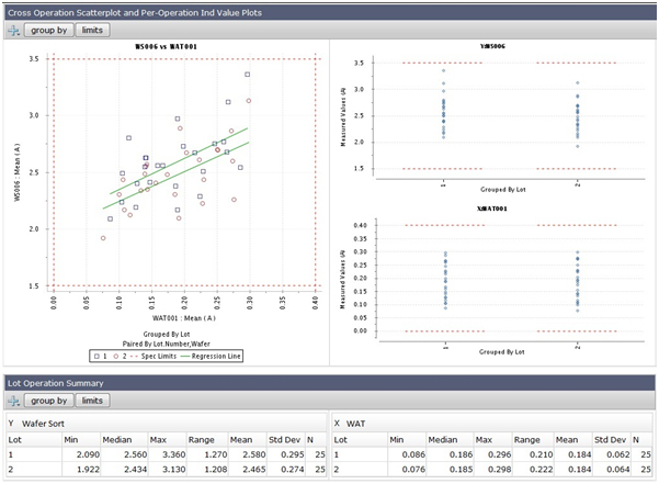 Cross-operation analysis (WAT, Sort, Package), including scatterplots, through MES